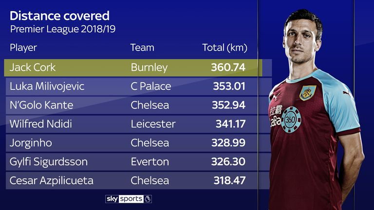 Jack Cork has covered the most ground of any player in the Premier League this season