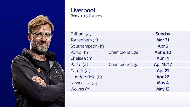 Premier League 'big six' fixtures compared after Champions League
