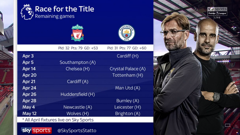Will the title race go to the wire? Liverpool and City's remaining fixtures in The Run In...
