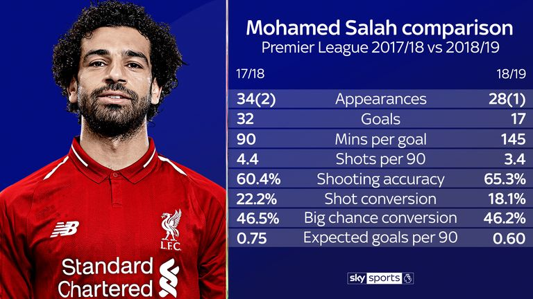 How Mohamed Salah's key statistics compare this season and last