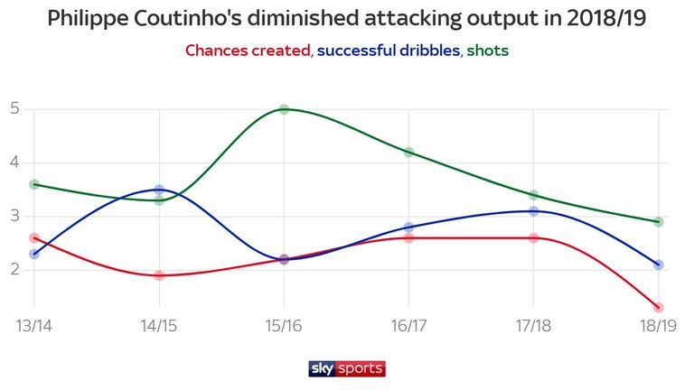 Coutinho's attacking numbers have dropped in 2018/19