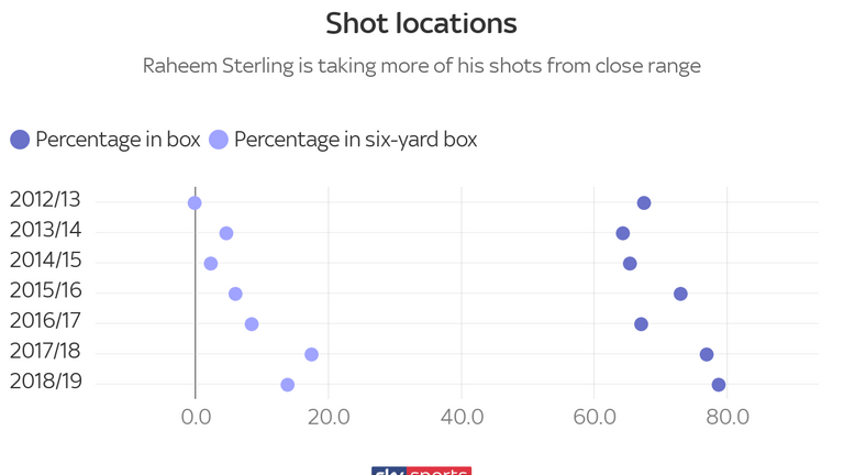 Sterling is now taking more of his shots for Manchester City from close range