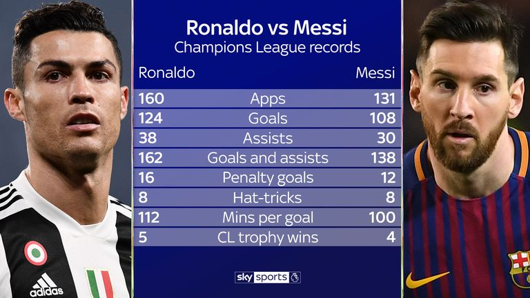 How Cristiano Ronaldo's and Lionel Messi's Champions League records compare