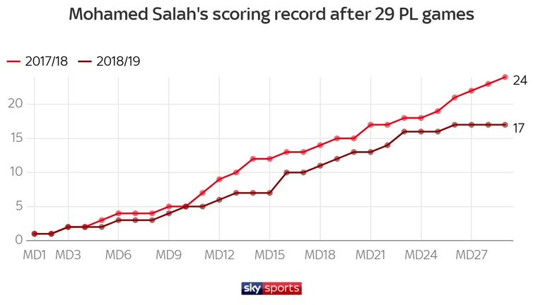 Mohamed Salah is scoring at a slower rate than last season
