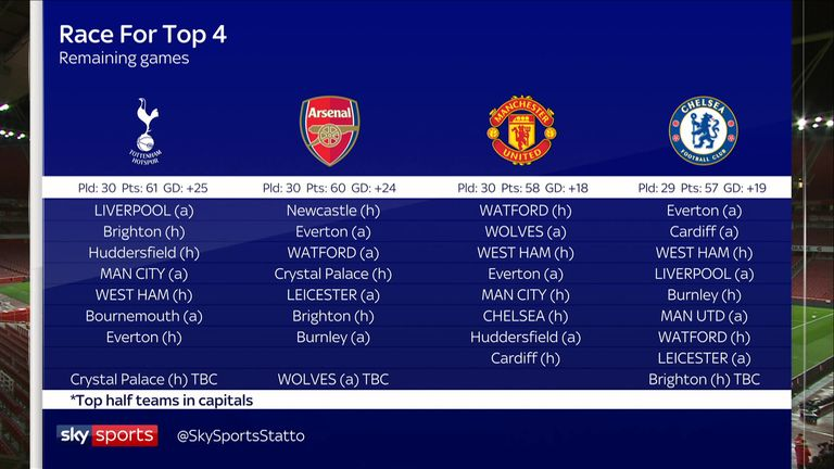 Manchester United Arsenal Tottenham And Chelsea Who Has The Best