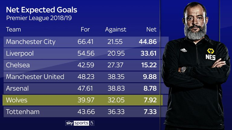 Wolves rank sixth for net expected goals in the Premier League this season