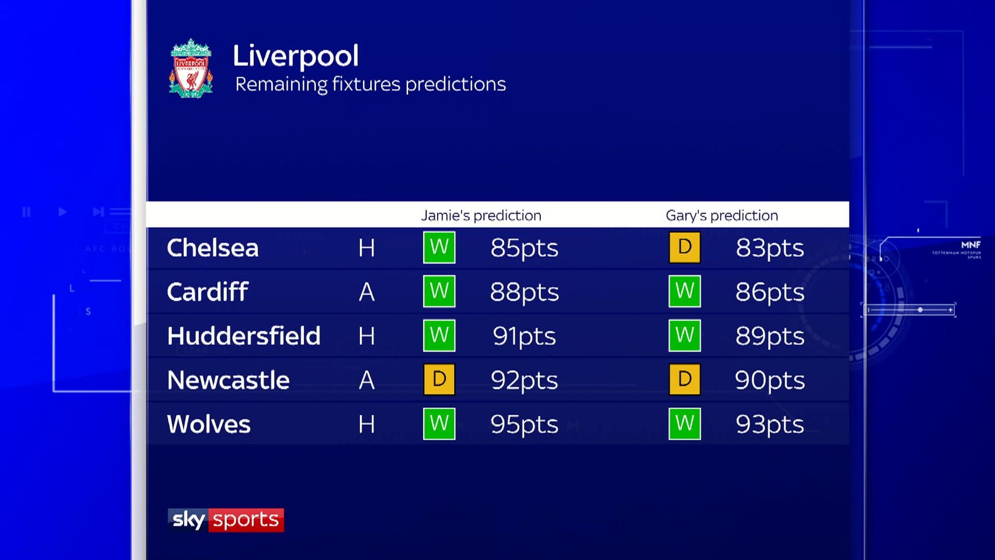 The Run In: Gary Neville and Jamie Carragher predict Premier League