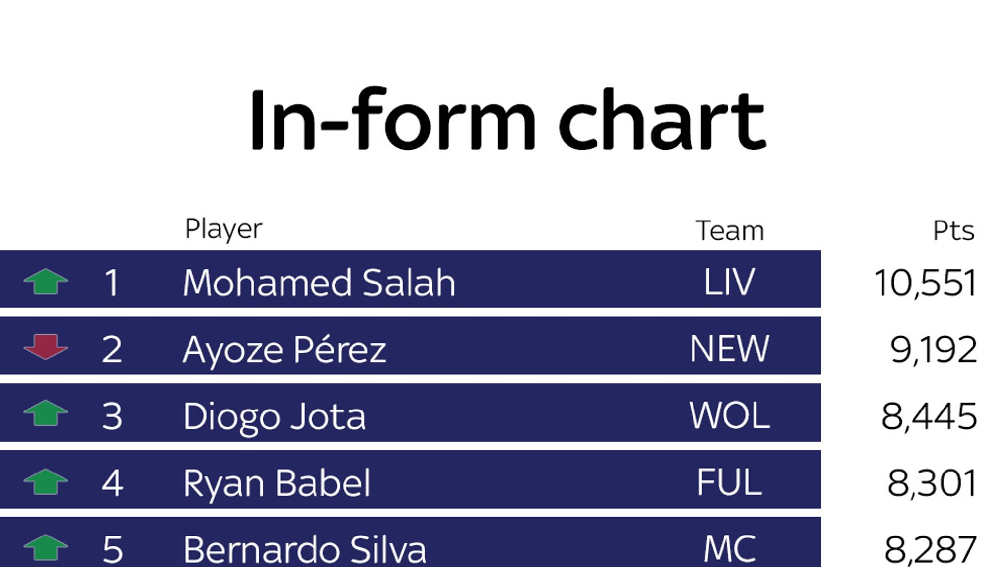 Sky Sports Power Rankings: Liverpool's Mohamed Salah top