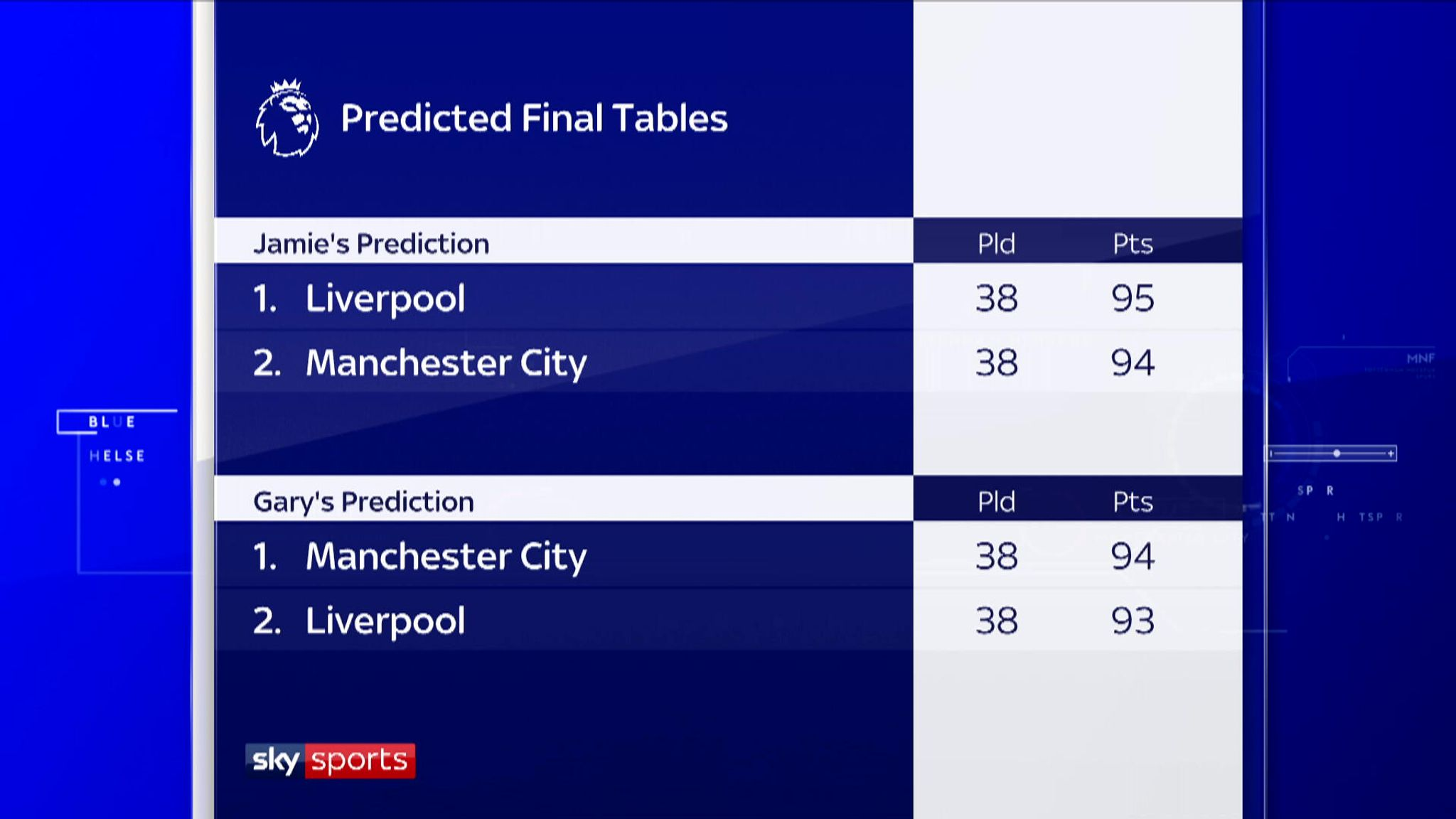 Who will win the Premier League? Pundits predict
