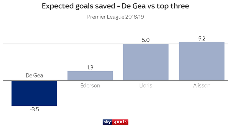 De Gea has conceded more than the quality of shots he has faced would suggest