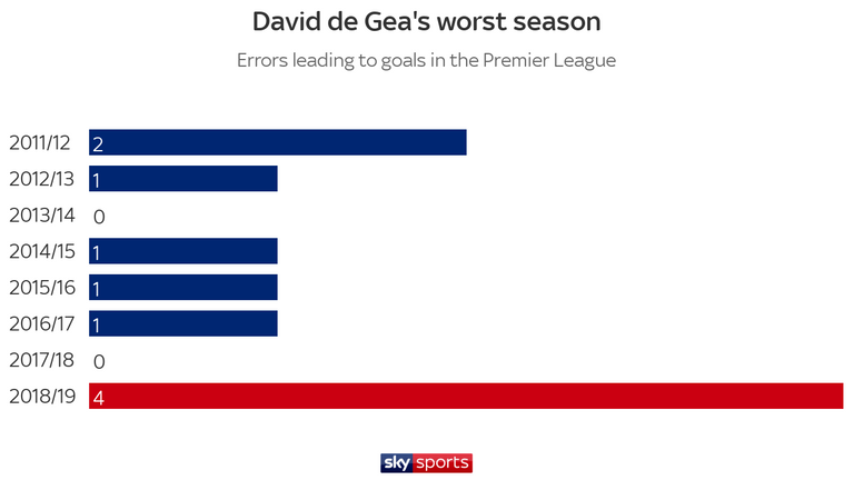 David de Gea has made more errors leading to Premier League goals this season than in any other season of his Manchester United career