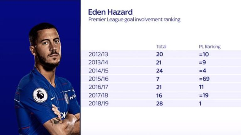 Hazard ranks first for goal involvement in the Premier League