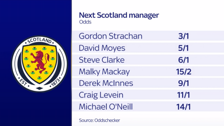 Gordon Strachan is the front-runner to replace McLeish in the early betting