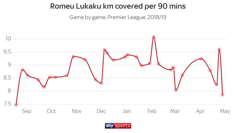 The graphic above factors the average distance covered per 90 minutes, so Lukaku actually covered 7.83 per 90 against Chelsea on Sunday - when factoring the additional 10 minutes of stoppage time across both halves