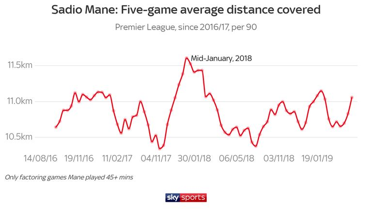 Mane has increasingly ventured into the opposition box, but his running stats have levelled out after hitting peaks during January 2018 - numbers that mirror the team as a whole