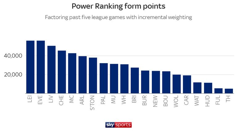 Leicester players have excelled in the stats with four wins out of five since sacking Claude Puel, while Everton pip league leaders and Merseyside rivals Liverpool