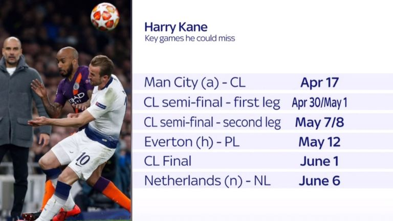 Harry Kane set to miss a number of key fixtures
