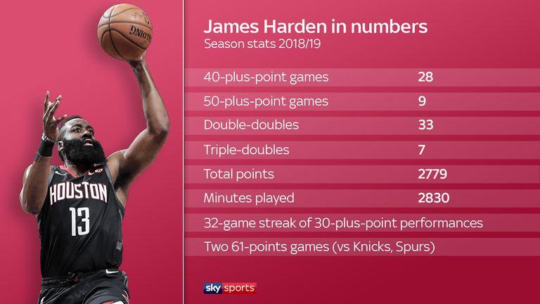 James Harden in numbers