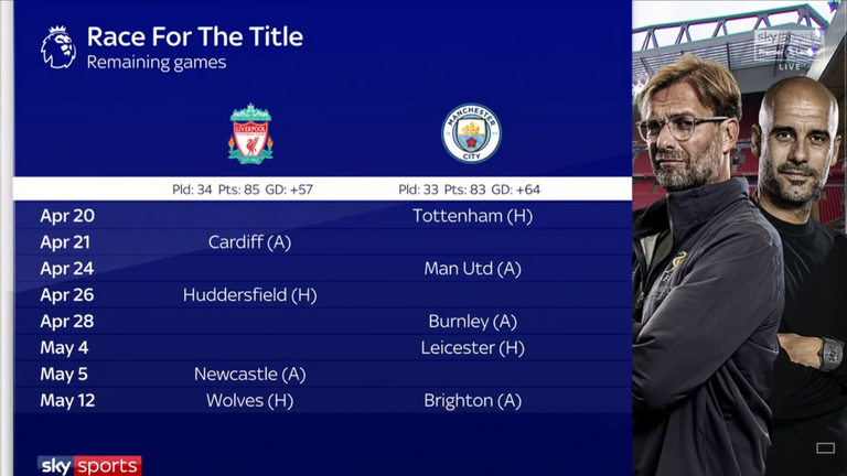 Liverpool and Manchester City's remaining fixtures