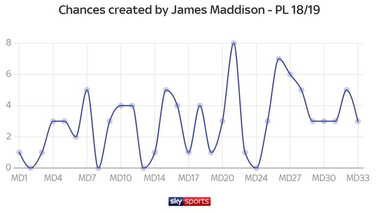 Maddison is the joint-top chance creator in Europe's top five leagues