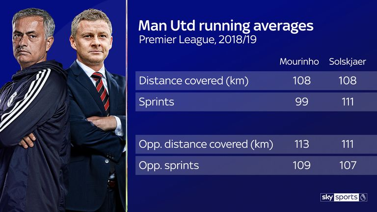 United have recorded far more sprints under Ole Gunnar Solskjaer and have restricted the opposition, too