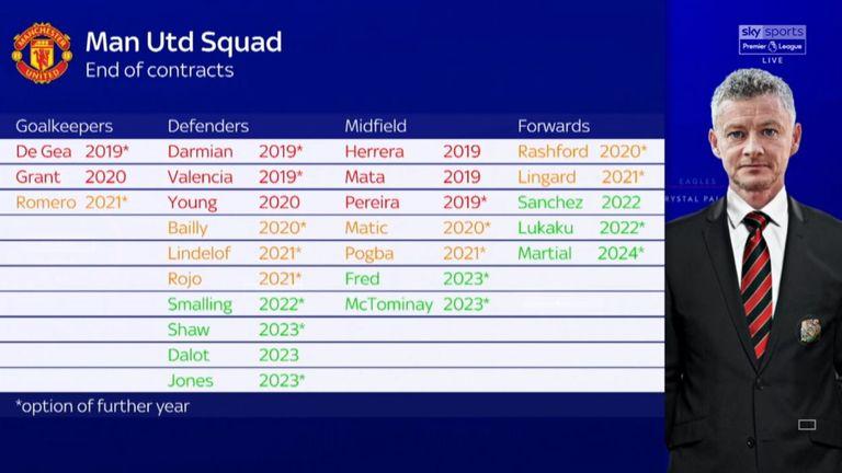 Gary Neville Manchester United Need A Recruitment Specialist To Help Ole Gunnar Solskjaer Football News Sky Sports