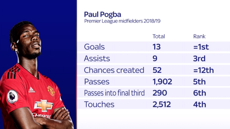 Manchester United's Paul Pogba named in PFA Team of the Year
