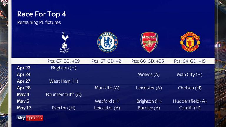 Who will win the battle for a top-four spot?