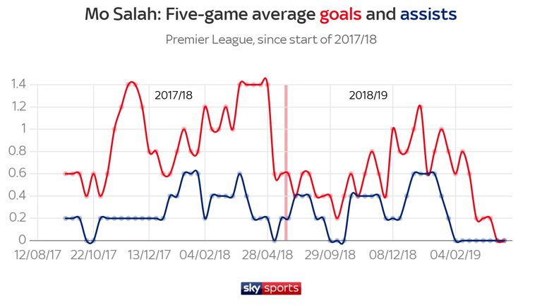Salah's decline in front of goal has dovetailed with Mane's rising goalscoring rate
