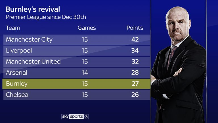 Burnley have been in fantastic form under Sean Dyche