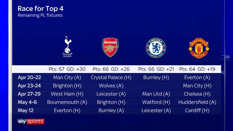 The race for the top four: Remaining fixtures