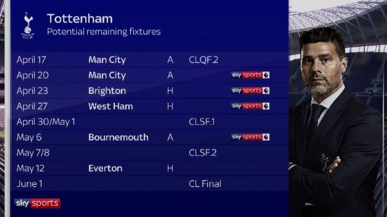 Tottenham's remaining games this season