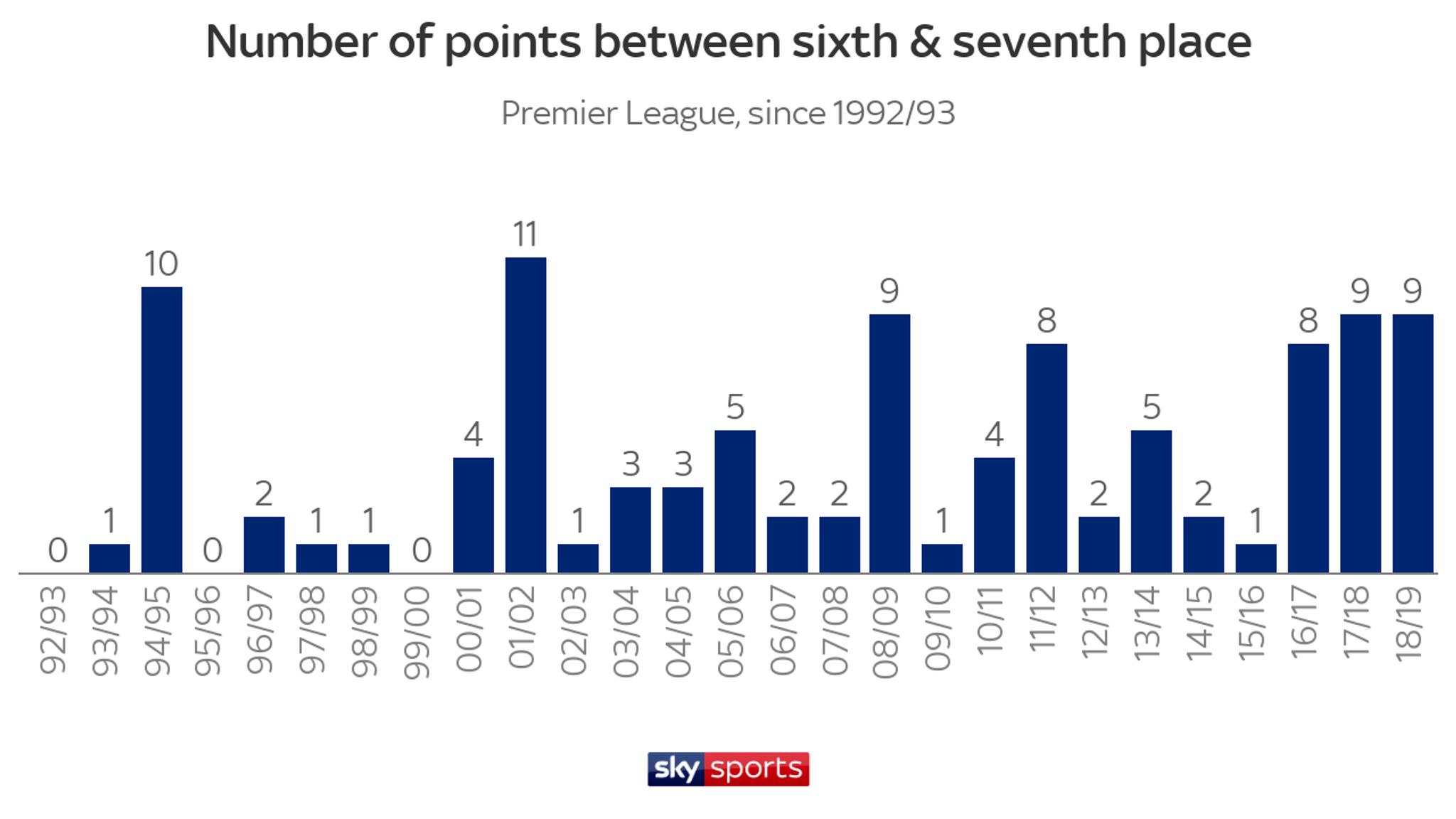 The top 10 trends of the 2018/19 Premier League season