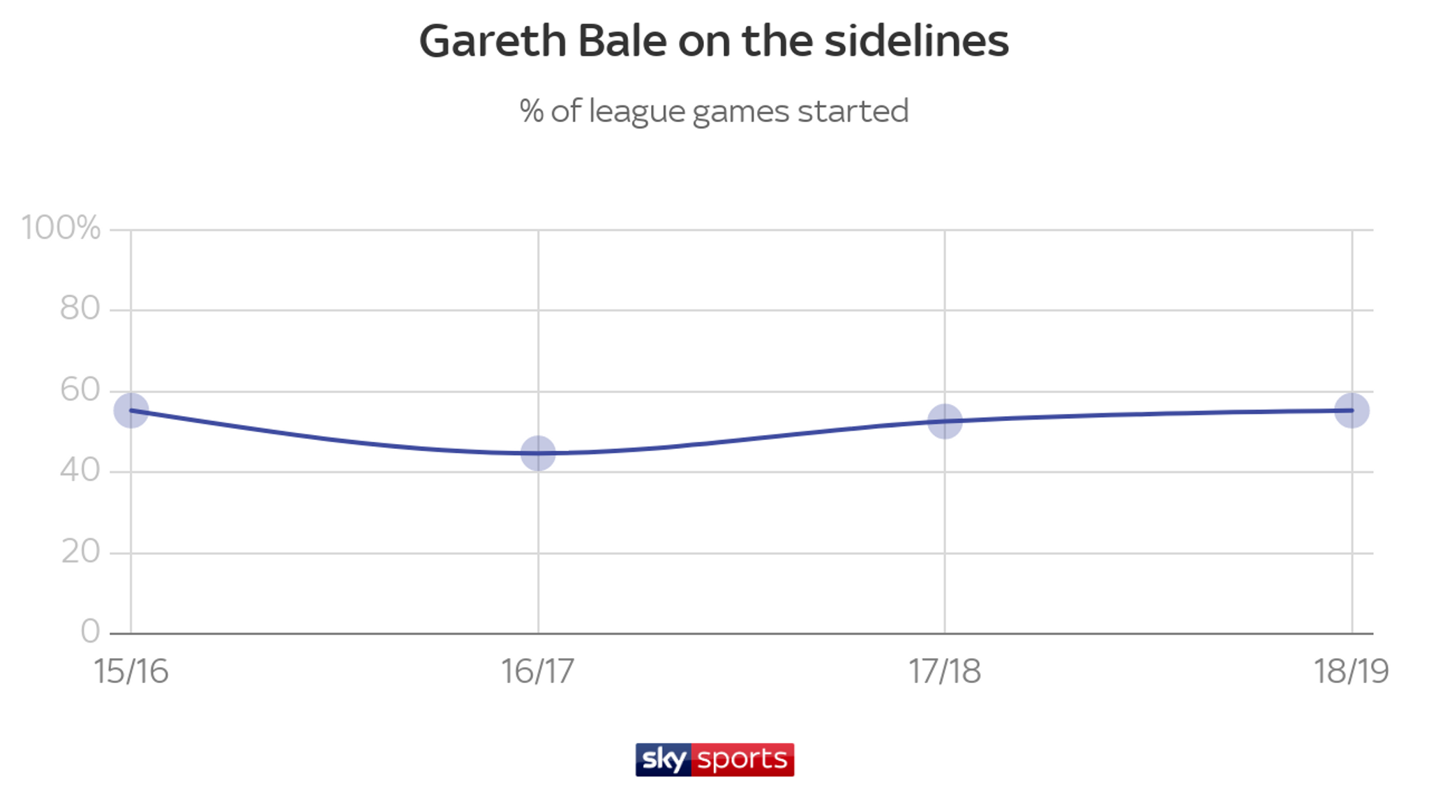 What next for Gareth Bale? All you need to know about potential Real