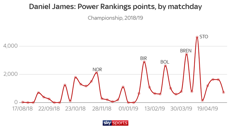 Daniel James' best performances were during the second half of the season
