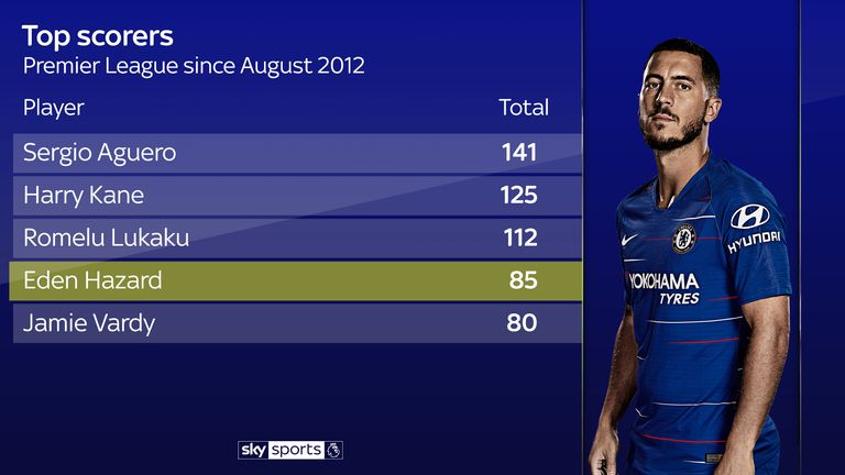 Eden Hazard is among the top scorers in the Premier League over the last seven years