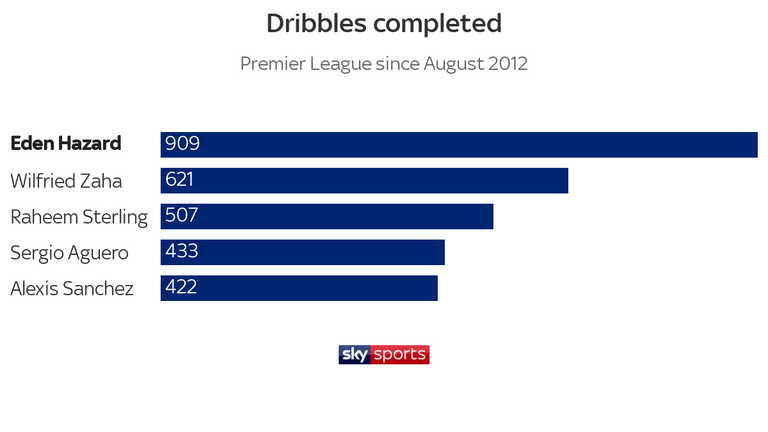 Eden Hazard has completed more dribbles than any other Premier League player over the past seven seasons
