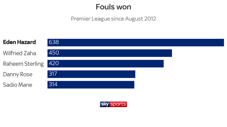 EdenHazard has won more fouls than any other player in the Premier League over the past seven seasons