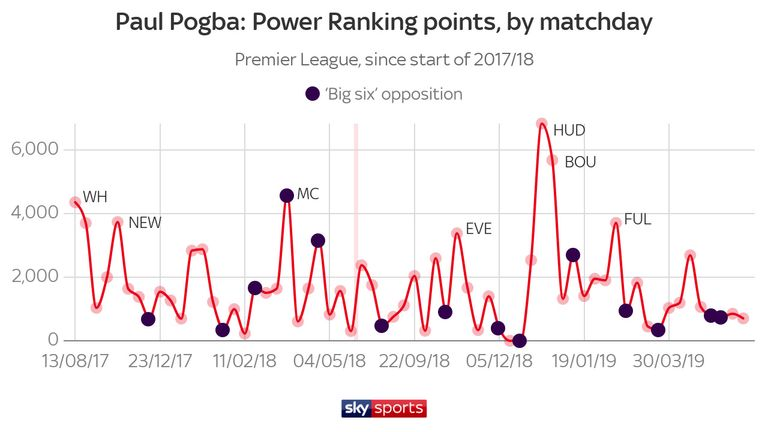 The spike after Ole Gunnar Solskjaer's appointment in December was remarkable, recording his best form in two years during back-to-back games against Huddersfield and Bournemouth
