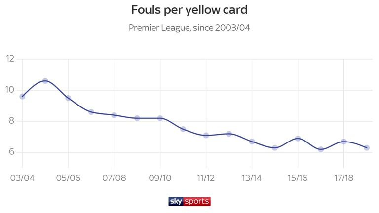 It now takes fewer fouls for players to earn a yellow card; the figure has gone down by half (10.6 to 6.3) since United's clash with Arsenal in 2004/05