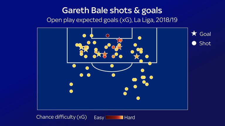 Bale has typically attempted to score difficult chances in La Liga this season, indicated by the majority of his shots shaded in yellow