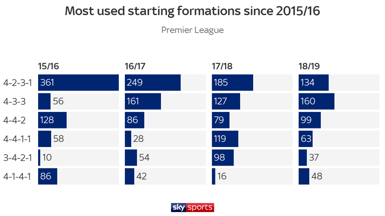 The 4-3-3 formation became the most used system for the first time in Premier League history last season