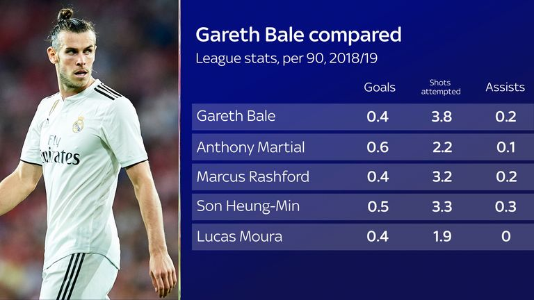 Bale only narrowly edges the younger pair of Marcus Rashford and Lucas Moura in the stats this season