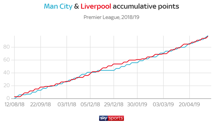 The lead changed a record 32 times atop the Premier League table last season, with City and Liverpool entwined in a two-horse title race