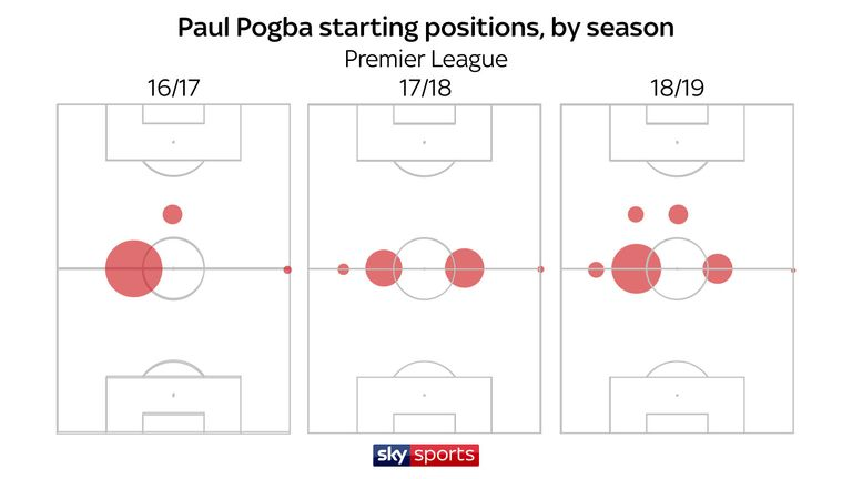 Pogba has typically started on the left of midfield this season, after being primarily used on the right of a two-man midfield in 2017/18