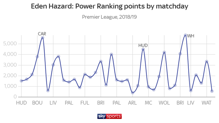 Eden Hazard collected the most Power Ranking points against Cardiff in September, Huddersfield in February and West Ham in April
