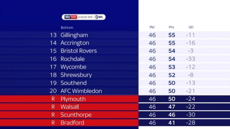 The bottom half of the League One table as it stood after the final round of fixtures