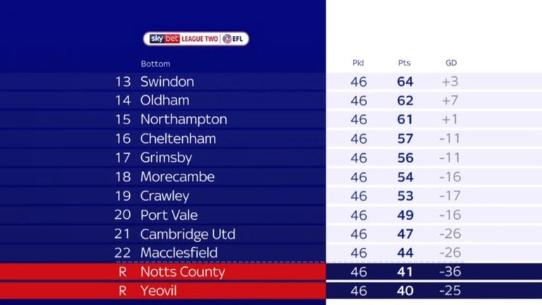 Macclesfield finished three points above Notts County in League Two
