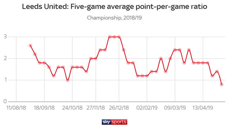 Leeds lost nine league games after the turn of the year, while Norwich and Sheffield United lost just one and two respectively