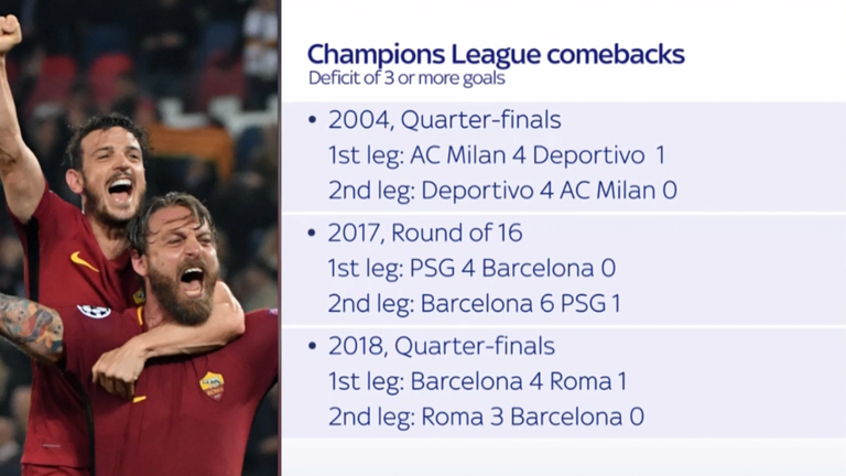 Three teams have overcome a three-goal deficit in the Champions League